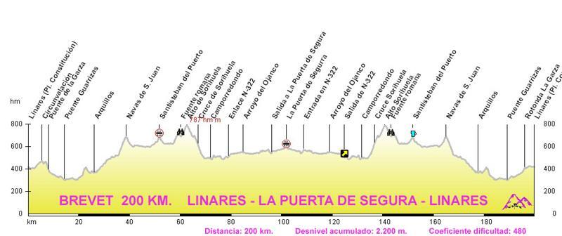 Perfil Brevet 200 Linares Pta Segura mvt